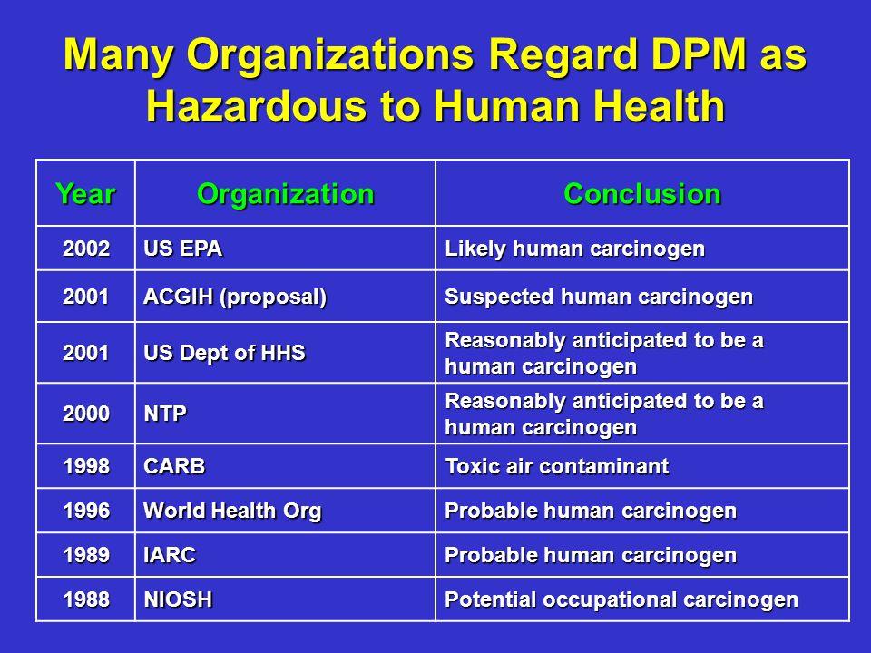 YearOrganizationConclusion 2002 US EPA Likely human carcinogen 2001 ACGIH (proposal) Suspected human carcinogen 2001 US Dept of HHS Reasonably anticip