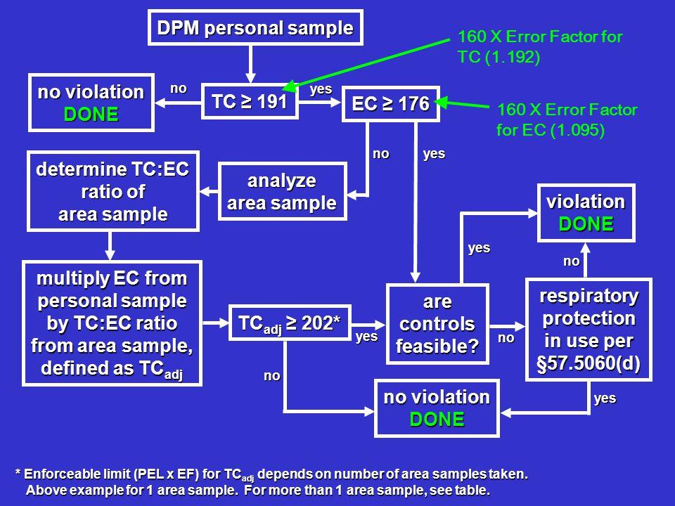 DPM personalsample DPM personal sample no violation DONE TC ≥ 191 EC ≥ 176 analyze area sample TC adj ≥ 202* no yes no no violationDONE yes determine