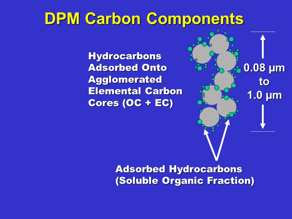 Hydrocarbons Adsorbed Onto Agglomerated Elemental Carbon Cores (OC + EC) DPM Carbon Components Adsorbed Hydrocarbons (Soluble Organic Fraction) 0.08 µm to 1.0 µm