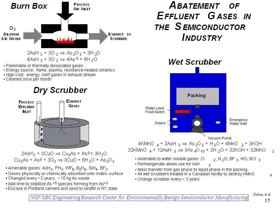 NSF/SRC Engineering Research Center for Environmentally Benign Semiconductor Manufacturing Dedon, et al 15