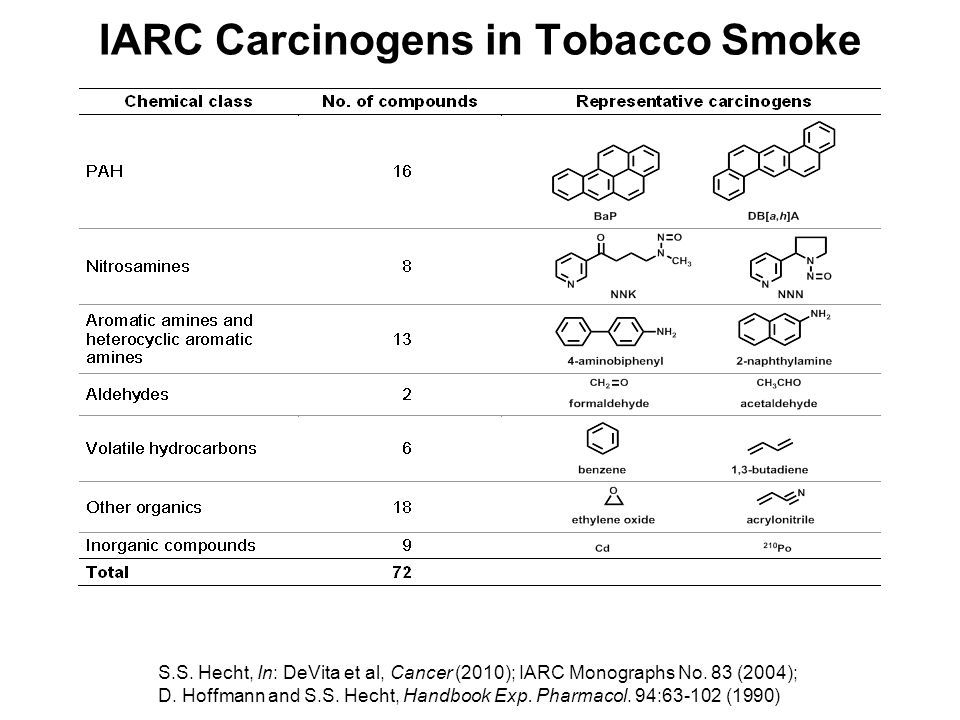 IARC Carcinogens in Tobacco Smoke S.S. Hecht, In: DeVita et al, Cancer (2010); IARC Monographs No. 83 (2004); D. Hoffmann and S.S. Hecht, Handbook Exp