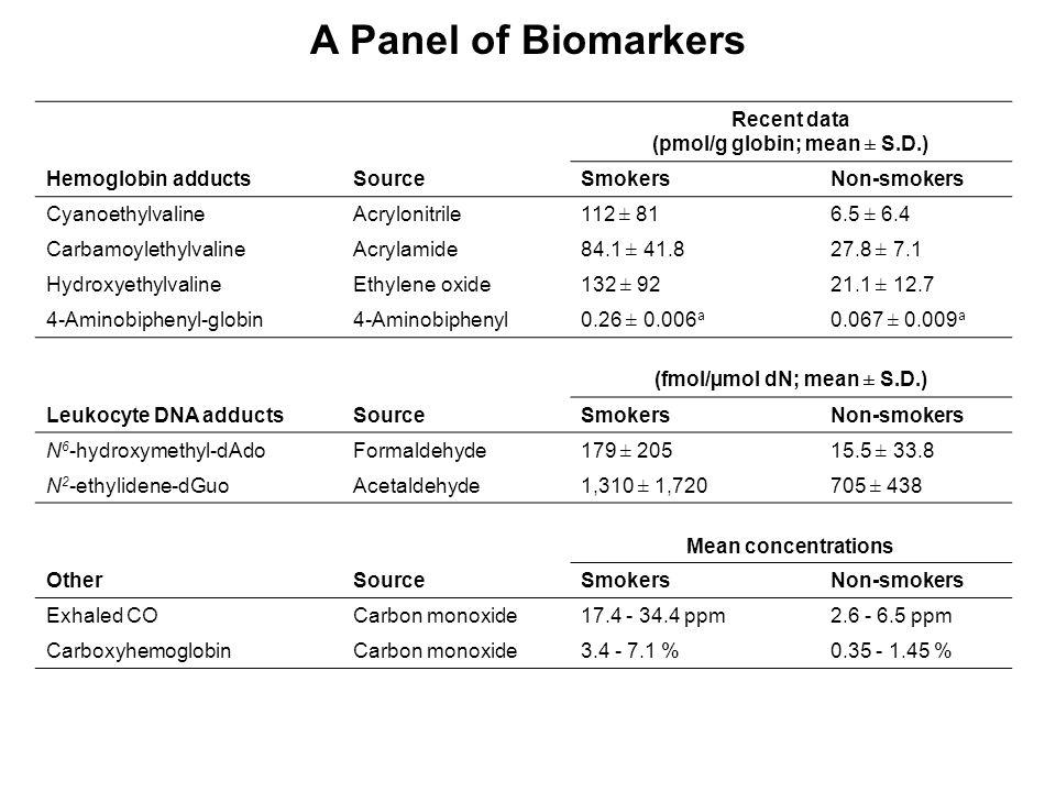 Recent data (pmol/g globin; mean ± S.D.) Hemoglobin adductsSourceSmokersNon-smokers CyanoethylvalineAcrylonitrile112 ± 816.5 ± 6.4 CarbamoylethylvalineAcrylamide84.1 ± 41.827.8 ± 7.1 HydroxyethylvalineEthylene oxide132 ± 9221.1 ± 12.7 4-Aminobiphenyl-globin4-Aminobiphenyl0.26 ± 0.006 a 0.067 ± 0.009 a (fmol/µmol dN; mean ± S.D.) Leukocyte DNA adductsSourceSmokersNon-smokers N 6 -hydroxymethyl-dAdoFormaldehyde179 ± 20515.5 ± 33.8 N 2 -ethylidene-dGuoAcetaldehyde1,310 ± 1,720705 ± 438 Mean concentrations OtherSourceSmokersNon-smokers Exhaled COCarbon monoxide17.4 - 34.4 ppm2.6 - 6.5 ppm CarboxyhemoglobinCarbon monoxide3.4 - 7.1 %0.35 - 1.45 % A Panel of Biomarkers