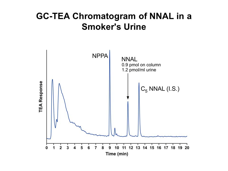 GC-TEA Chromatogram of NNAL in a Smoker's Urine