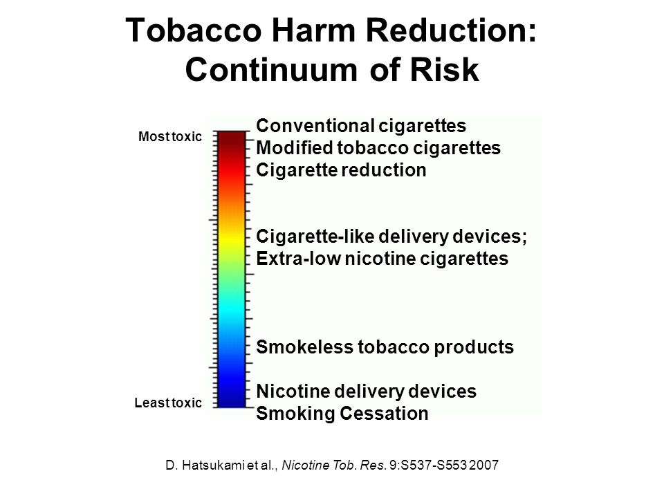Tobacco Harm Reduction: Continuum of Risk Conventional cigarettes Modified tobacco cigarettes Cigarette reduction Cigarette-like delivery devices; Extra-low nicotine cigarettes Smokeless tobacco products Nicotine delivery devices Smoking Cessation Most toxic Least toxic D.