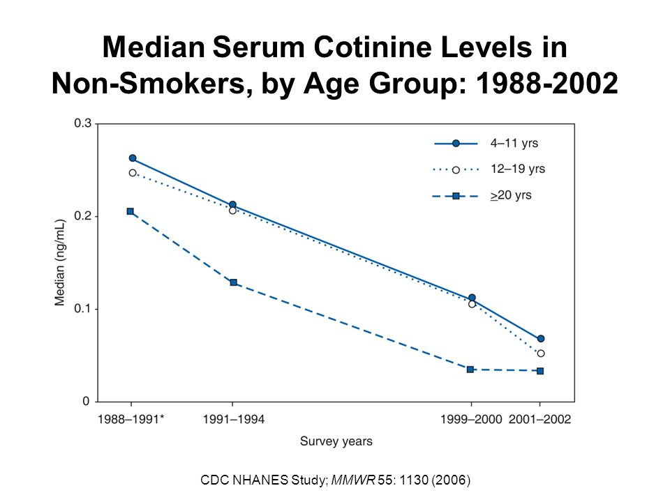 Median Serum Cotinine Levels in Non-Smokers, by Age Group: 1988-2002 CDC NHANES Study; MMWR 55: 1130 (2006)
