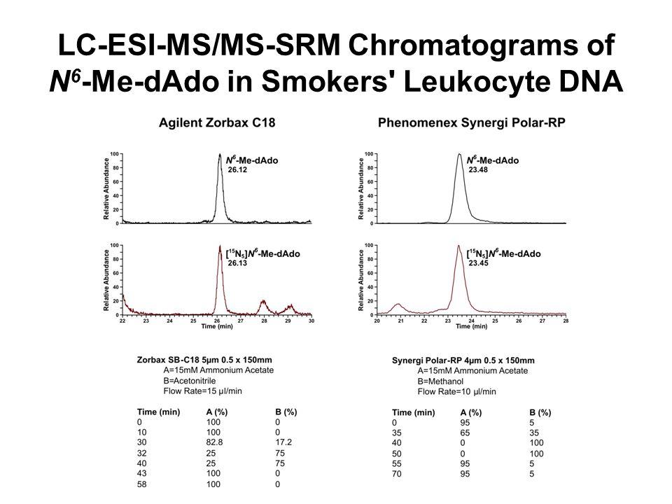 LC-ESI-MS/MS-SRM Chromatograms of N 6 -Me-dAdo in Smokers Leukocyte DNA