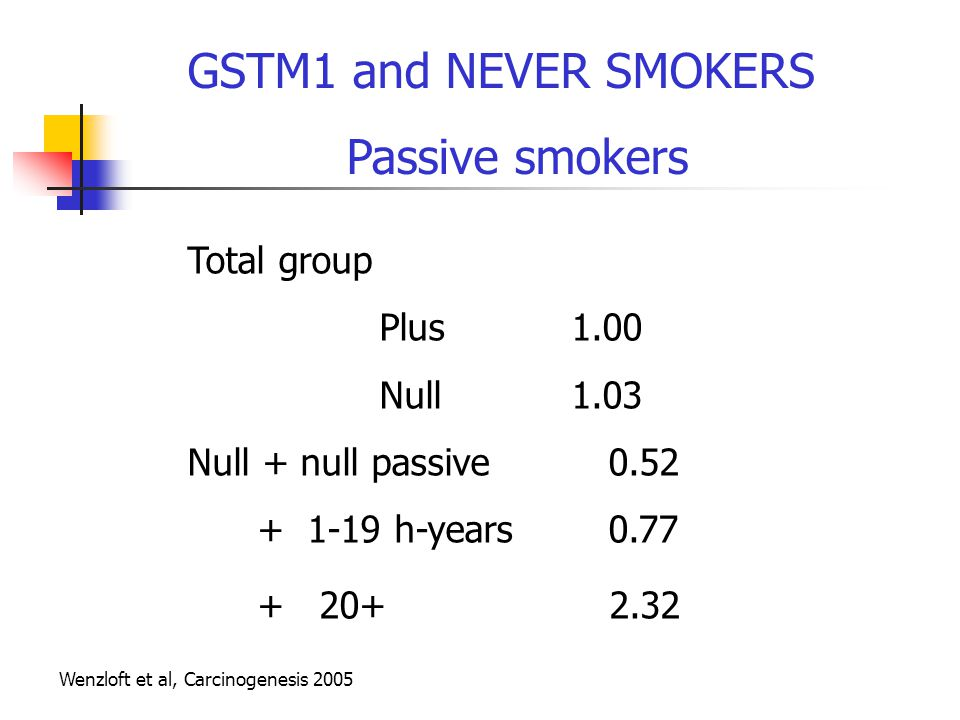 GSTM1 and NEVER SMOKERS Passive smokers Total group Plus 1.00 Null 1.03 Null + null passive 0.52 + 1-19 h-years 0.77 + 20+ 2.32 Wenzloft et al, Carcinogenesis 2005