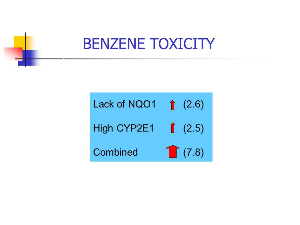 BENZENE TOXICITY Benzene Benzene oxide Phenol Hydroquinone 1,4-Benzoquinone Risk Lack of NQO1 (2.6) High CYP2E1(2.5) Combined(7.8)