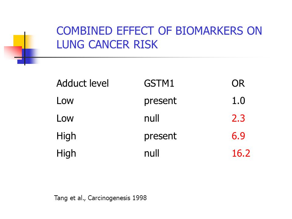 COMBINED EFFECT OF BIOMARKERS ON LUNG CANCER RISK Adduct levelGSTM1OR Lowpresent1.0 Lownull2.3 Highpresent6.9 High null16.2 Tang et al., Carcinogenesis 1998