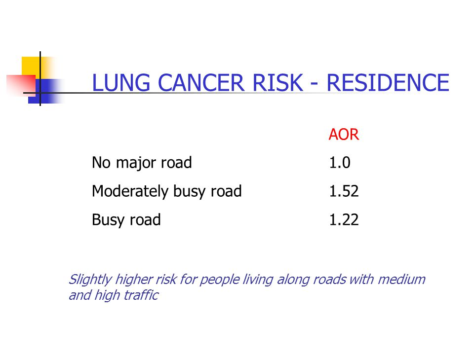 LUNG CANCER RISK - RESIDENCE AOR No major road1.0 Moderately busy road1.52 Busy road1.22 Slightly higher risk for people living along roads with medium and high traffic