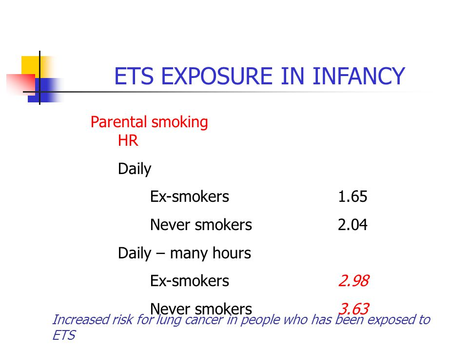 ETS EXPOSURE IN INFANCY Parental smoking HR Daily Ex-smokers1.65 Never smokers2.04 Daily – many hours Ex-smokers2.98 Never smokers3.63 Increased risk for lung cancer in people who has been exposed to ETS