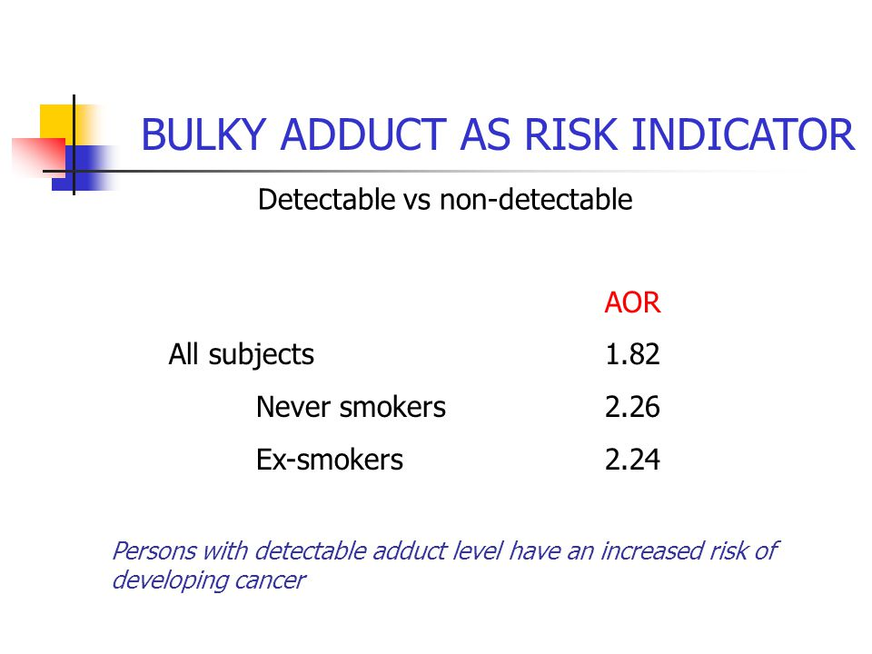 BULKY ADDUCT AS RISK INDICATOR Detectable vs non-detectable AOR All subjects1.82 Never smokers2.26 Ex-smokers2.24 Persons with detectable adduct level have an increased risk of developing cancer