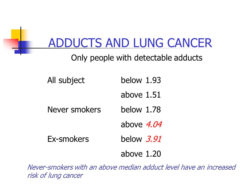 ADDUCTS AND LUNG CANCER Only people with detectable adducts All subjectbelow1.93 above1.51 Never smokersbelow1.78 above4.04 Ex-smokersbelow3.91 above1.20 Never-smokers with an above median adduct level have an increased risk of lung cancer