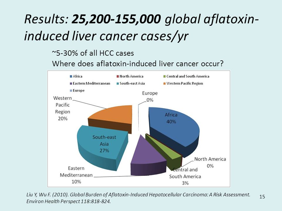 Results: 25,200-155,000 global aflatoxin- induced liver cancer cases/yr 15 ~5-30% of all HCC cases Where does aflatoxin-induced liver cancer occur.