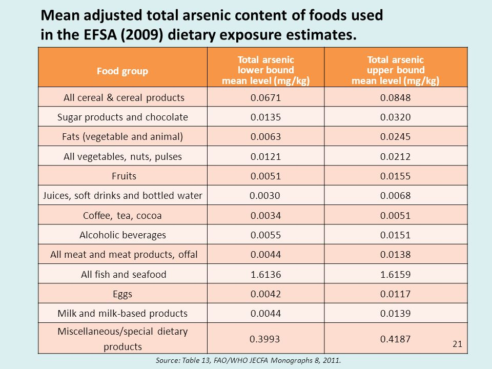 Mean adjusted total arsenic content of foods used in the EFSA (2009) dietary exposure estimates.