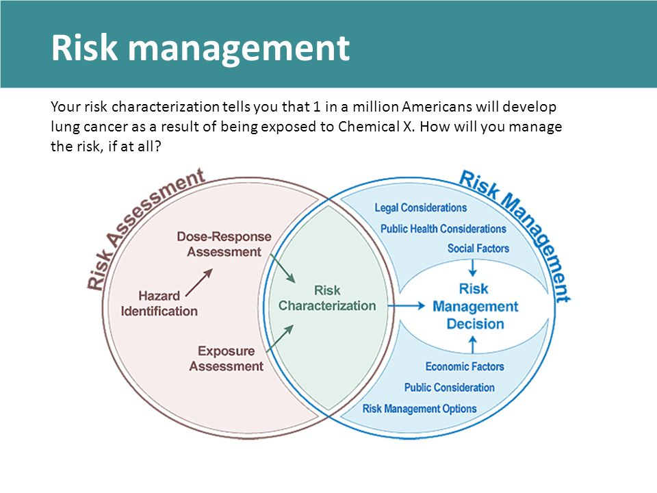 Risk management Your risk characterization tells you that 1 in a million Americans will develop lung cancer as a result of being exposed to Chemical X.