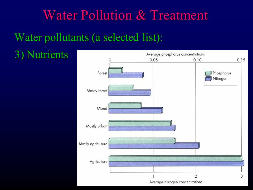 Water pollutants (a selected list): 3) Nutrients Water Pollution & Treatment