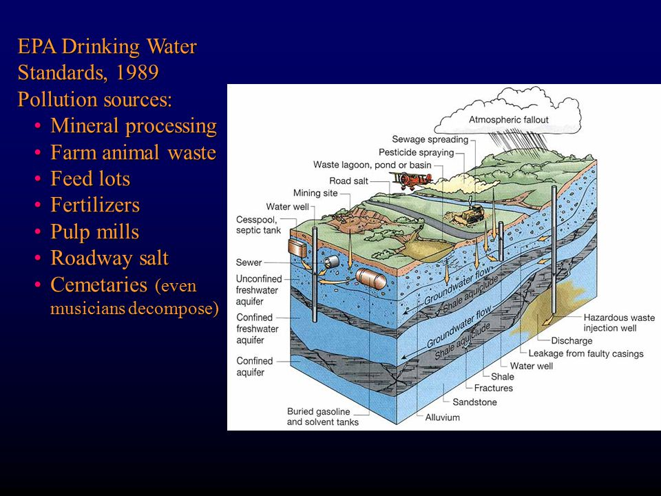 Pollution sources: Mineral processingMineral processing Farm animal wasteFarm animal waste Feed lotsFeed lots FertilizersFertilizers Pulp millsPulp mills Roadway saltRoadway salt Cemetaries (even musicians decompose)Cemetaries (even musicians decompose)