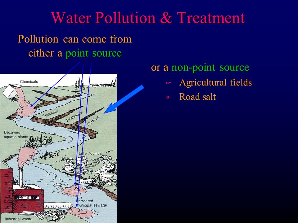 Common sources of groundwater pollution Damage depends on: F Nature of pollutant F Quantity added F Duration of addition F Area affected F Residence time F Reservoir size F Permeability s Flow/plumes s Flushing to clean Water Pollution & Treatment