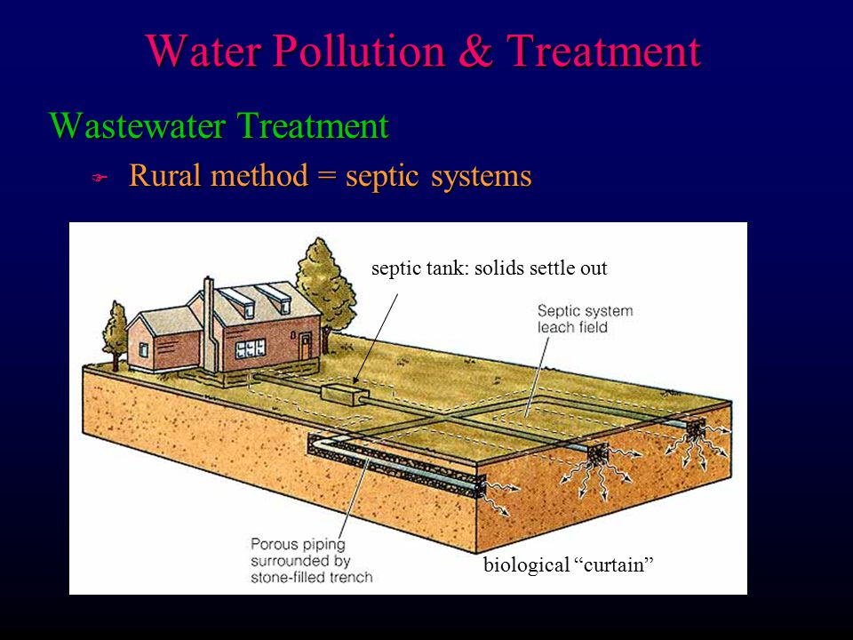 Wastewater Treatment F Rural method = septic systems septic tank: solids settle out biological curtain Water Pollution & Treatment