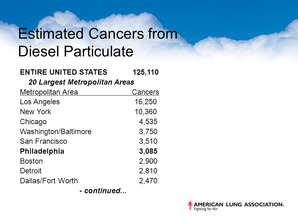 Estimated Cancers from Diesel Particulate ENTIRE UNITED STATES 125,110 20 Largest Metropolitan Areas Metropolitan Area Cancers Los Angeles 16,250 New