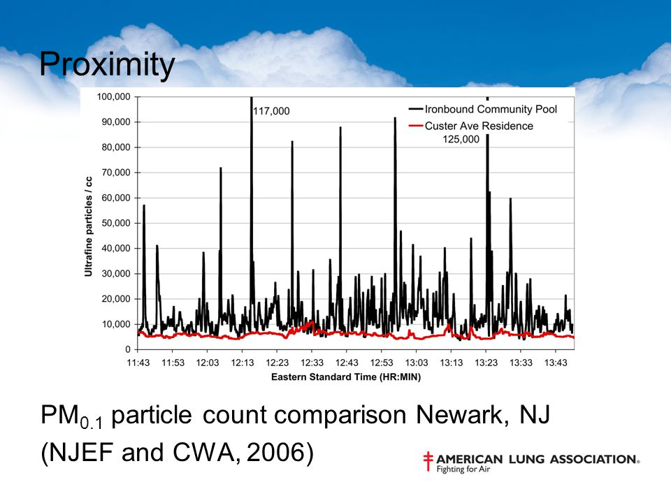 Proximity PM 0.1 particle count comparison Newark, NJ (NJEF and CWA, 2006)
