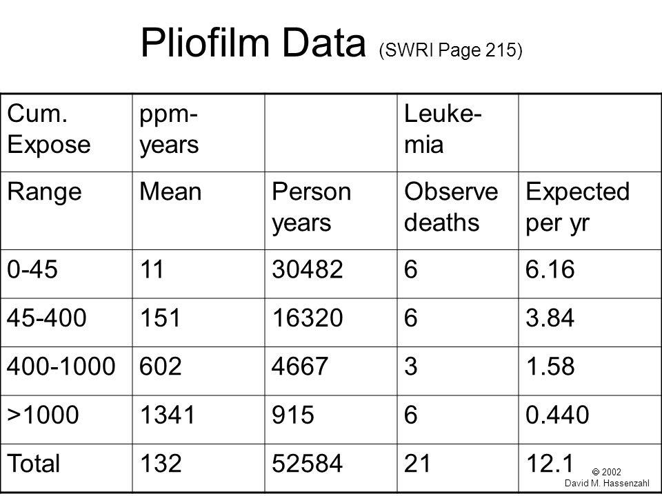  2002 David M. Hassenzahl Pliofilm Data (SWRI Page 215) Cum.