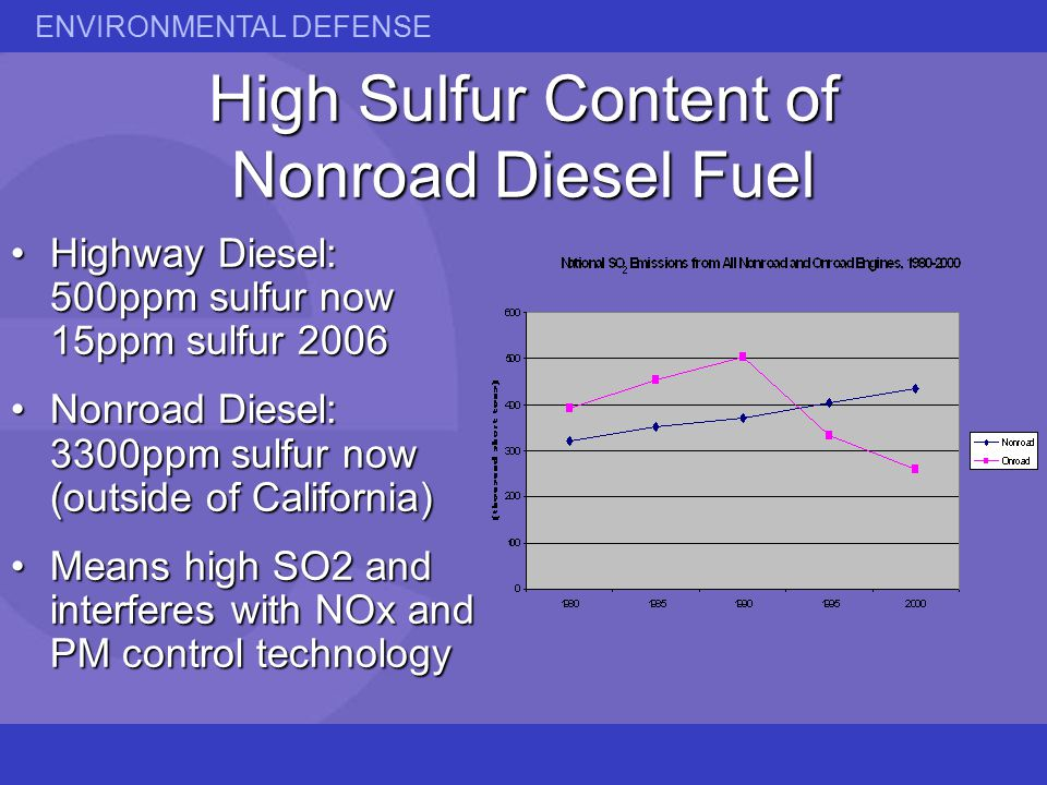 ENVIRONMENTAL DEFENSE High Sulfur Content of Nonroad Diesel Fuel Highway Diesel: 500ppm sulfur now 15ppm sulfur 2006Highway Diesel: 500ppm sulfur now 15ppm sulfur 2006 Nonroad Diesel: 3300ppm sulfur now (outside of California)Nonroad Diesel: 3300ppm sulfur now (outside of California) Means high SO2 and interferes with NOx and PM control technologyMeans high SO2 and interferes with NOx and PM control technology
