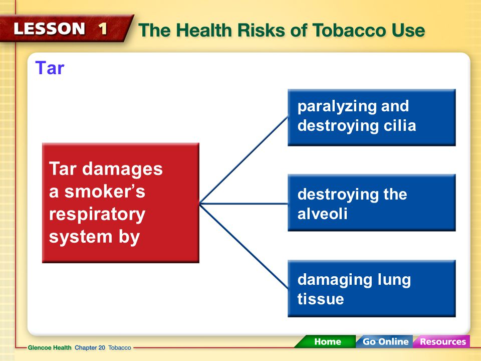Tar Cigarette smoke contains tar. Tar A thick, sticky, dark fluid produced when tobacco burns