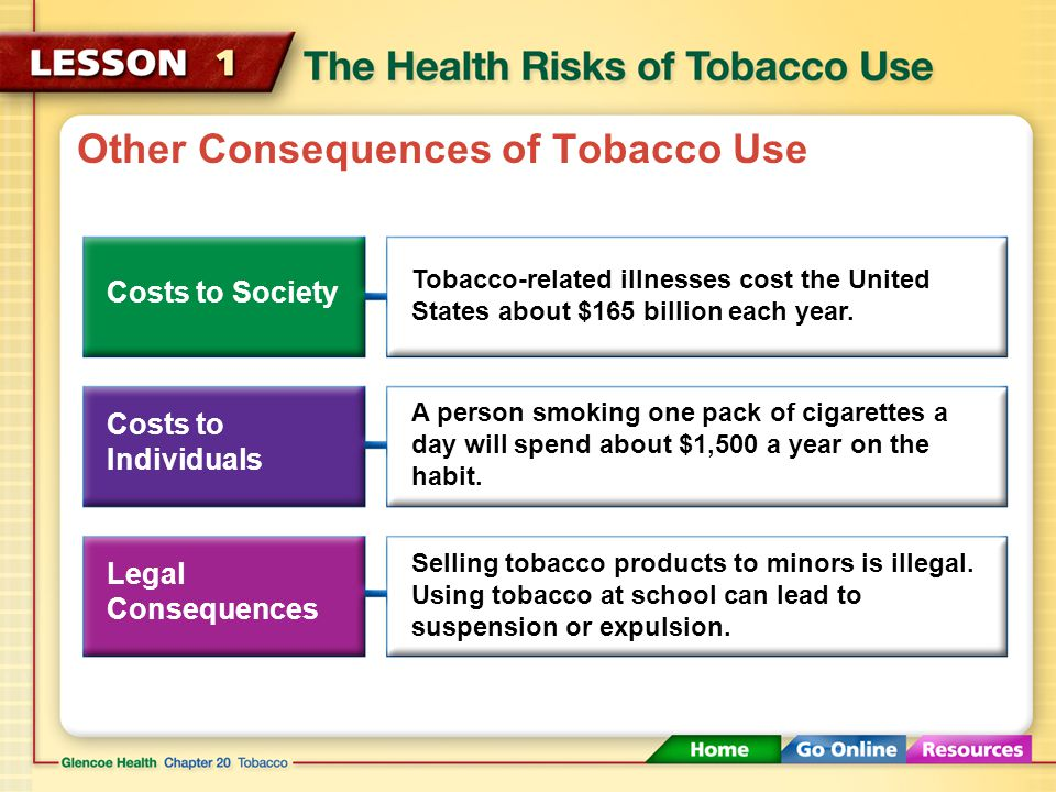 Other Consequences of Tobacco Use As well as health risks, tobacco use is costly. Making the decision to avoid the use of tobacco products will safegu