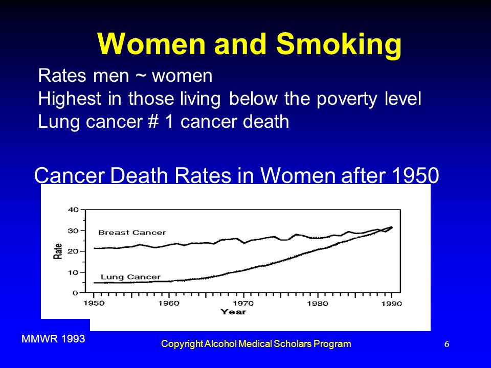 Copyright Alcohol Medical Scholars Program6 Women and Smoking Rates men ~ women Highest in those living below the poverty level Lung cancer # 1 cancer