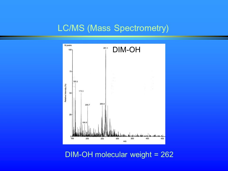 LC/MS (Mass Spectrometry) DIM-OH molecular weight = 262 DIM-OH