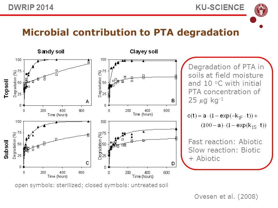 Ovesen et al. (2008) Microbial contribution to PTA degradation open symbols: sterilized; closed symbols: untreated soil Degradation of PTA in soils at