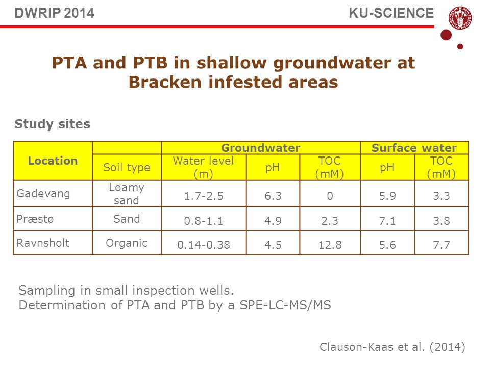 PTA and PTB in shallow groundwater at Bracken infested areas Location GroundwaterSurface water Soil type Water level (m) pH TOC (mM) pH TOC (mM) Gadevang Loamy sand 1.7-2.56.305.93.3 PræstøSand 0.8-1.14.92.37.13.8 RavnsholtOrganic 0.14-0.384.512.85.67.7 Study sites Sampling in small inspection wells.