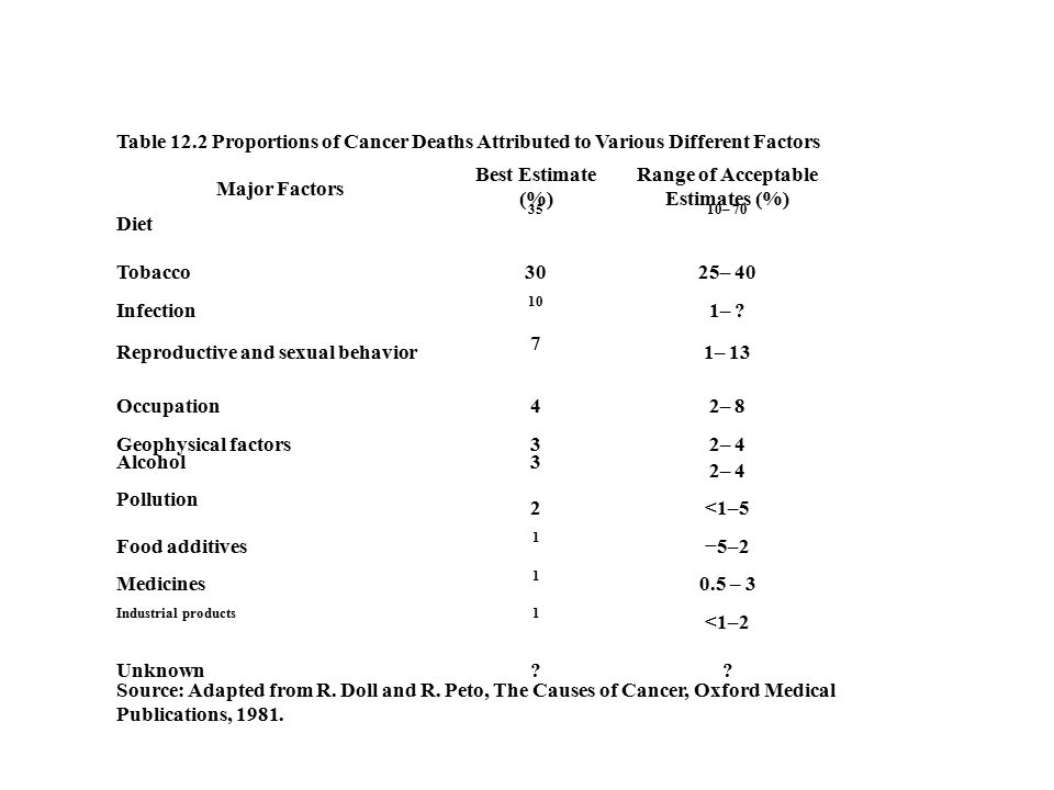Table 12.2 Proportions of Cancer Deaths Attributed to Various Different Factors Major Factors Best Estimate (%) Range of Acceptable Estimates (%) Diet 3510– 70 Tobacco3025– 40 Infection 10 1– .