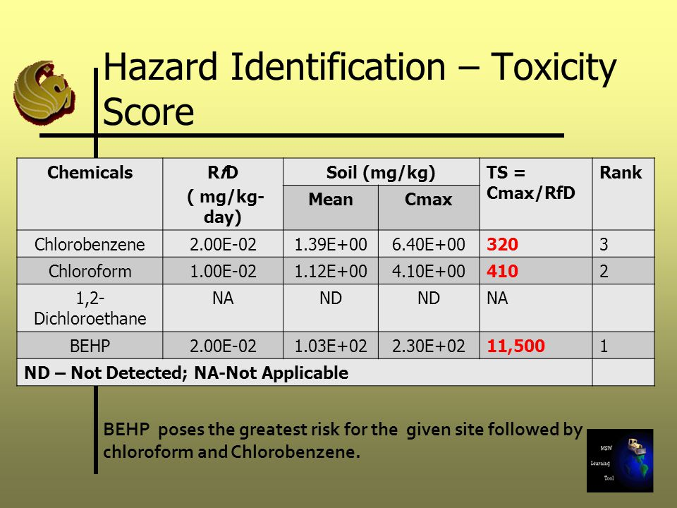 Hazard Identification – Toxicity Score ChemicalsRfD ( mg/kg- day) Soil (mg/kg)TS = Cmax/RfD Rank MeanCmax Chlorobenzene2.00E-021.39E+006.40E+003203 Ch