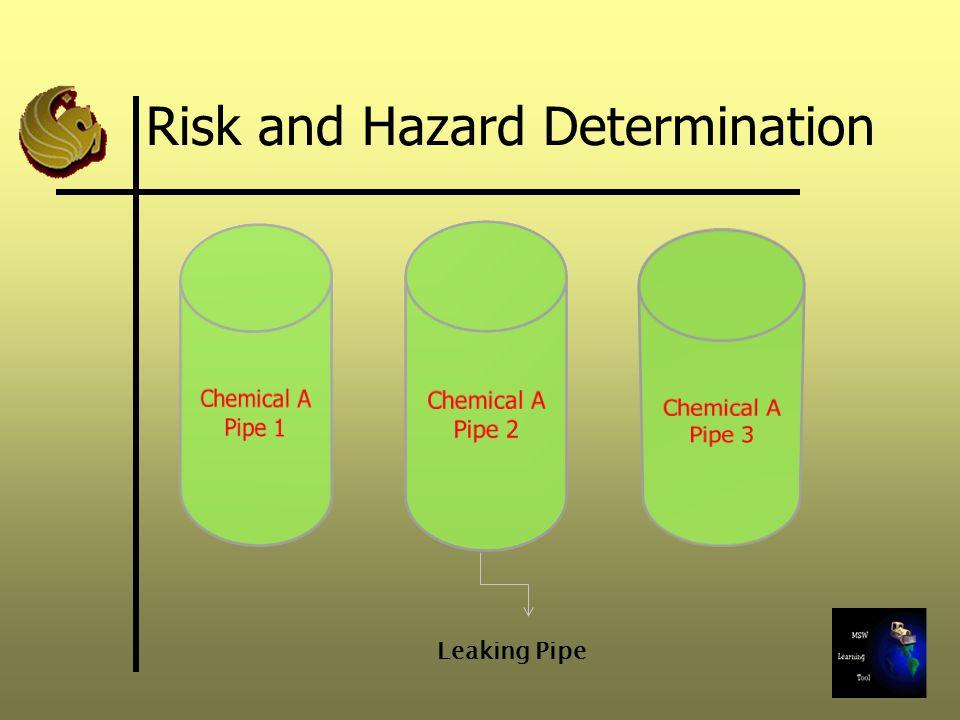 Risk Management  Regulatory action  Decision to mitigate risk  Action level
