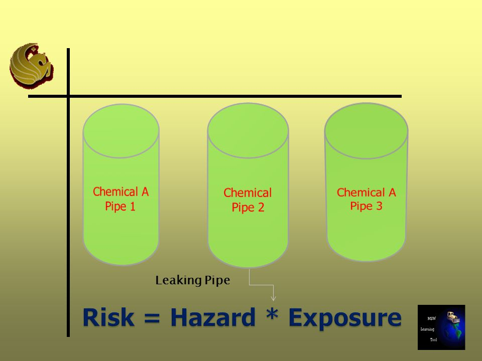 Hazard Identification – Toxicity Score – Example Landfill ABC ChemicalsAir (mg/m 3 )Groundwater (mg/L) Soil (mg/kg) MeanMaxMeanMaxMeanMax Chlorobenzene (NC) 4.09E-088.09E-082.5E-041.10E-021.39E+006.40E+00 Chloroform (C, NC) 1.12E-123.12E-123.3E-047.60E-031.12E+004.10E+00 1,2- Dichloroethane (NC) 1.12E-082.40E-082.1E-042.00E-03ND BEHP (C, NC)3.29E-078.29E-07ND 1.03E+022.30E+02 ND – Not Detected; C= Carcinogenic, NC = Non-carcinogenic