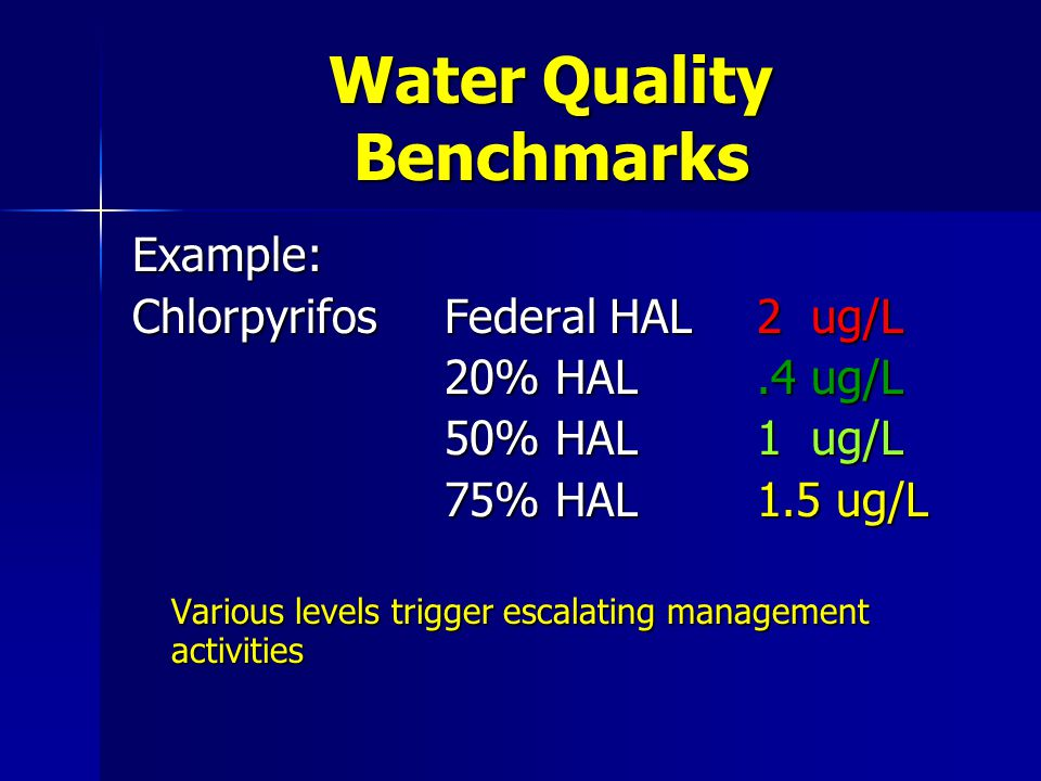 Water Quality Benchmarks Example: ChlorpyrifosFederal HAL 2 ug/L 20% HAL.4 ug/L 50% HAL1 ug/L 75% HAL1.5 ug/L Various levels trigger escalating management activities