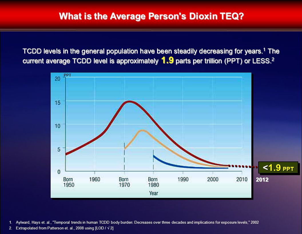 What is the Average Person s Dioxin TEQ.