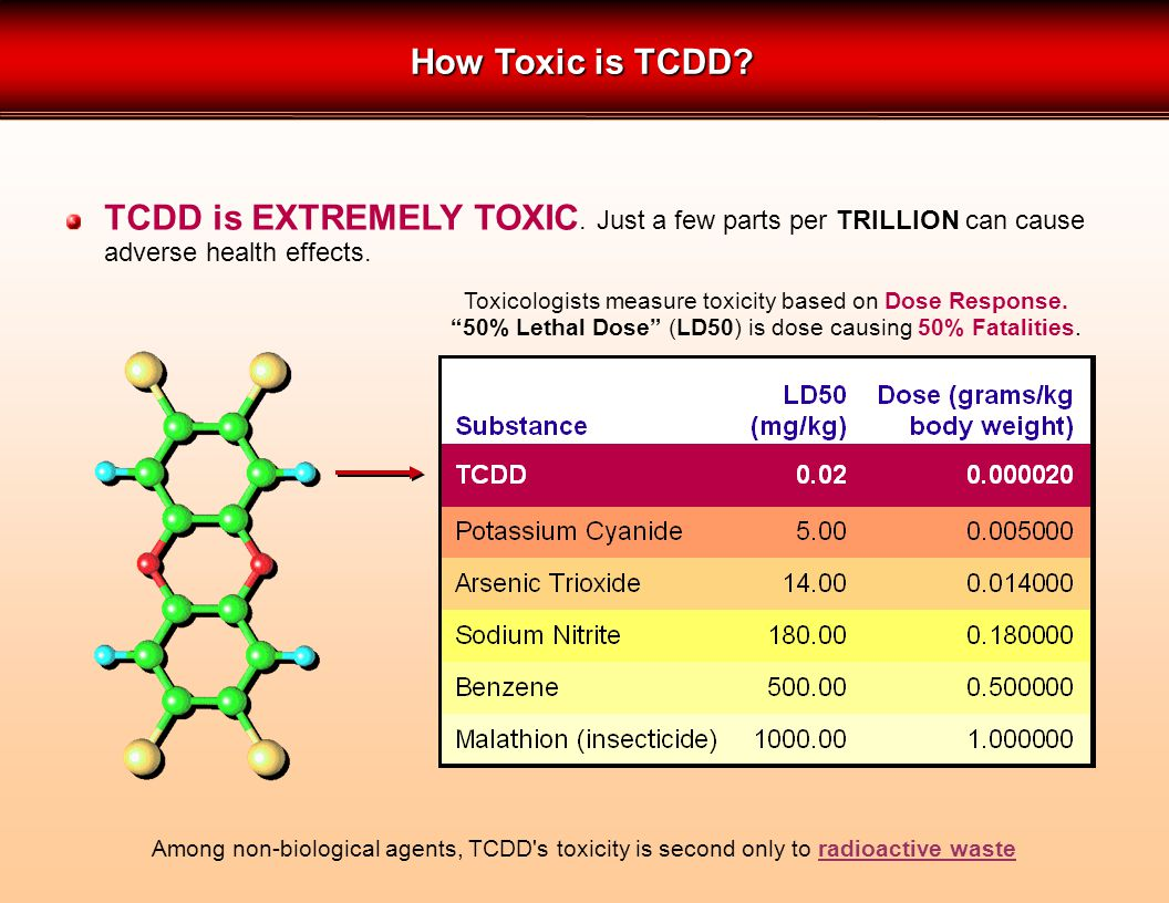 TCDD is EXTREMELY TOXIC. Just a few parts per TRILLION can cause adverse health effects.