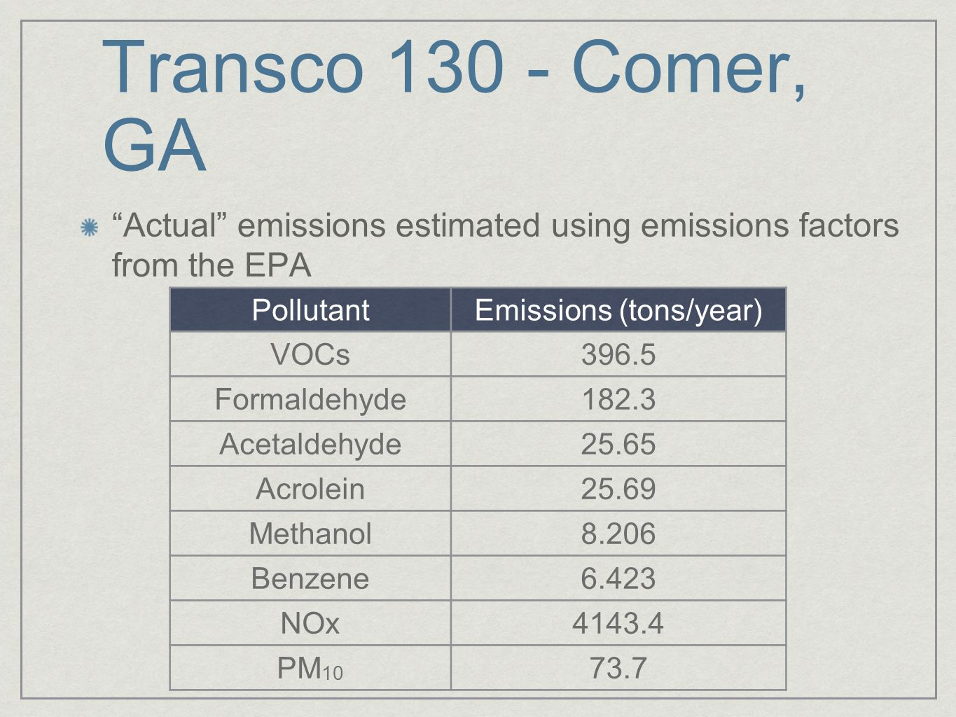 Transco 130 - Comer, GA Actual emissions estimated using emissions factors from the EPA PollutantEmissions (tons/year) VOCs396.5 Formaldehyde182.3 Acetaldehyde25.65 Acrolein25.69 Methanol8.206 Benzene6.423 NOx4143.4 PM 10 73.7