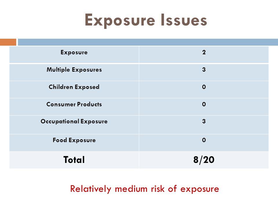 Exposure Issues Exposure2 Multiple Exposures3 Children Exposed0 Consumer Products0 Occupational Exposure3 Food Exposure0 Total8/20 Relatively medium risk of exposure
