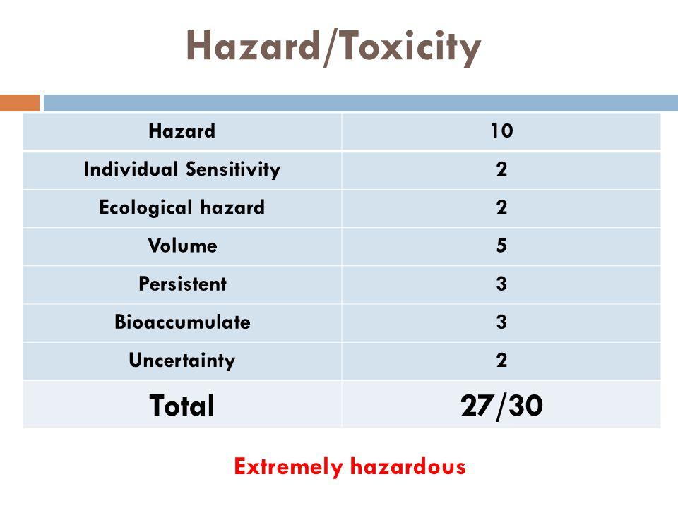 Hazard/Toxicity Hazard10 Individual Sensitivity2 Ecological hazard2 Volume5 Persistent3 Bioaccumulate3 Uncertainty2 Total27/30 Extremely hazardous