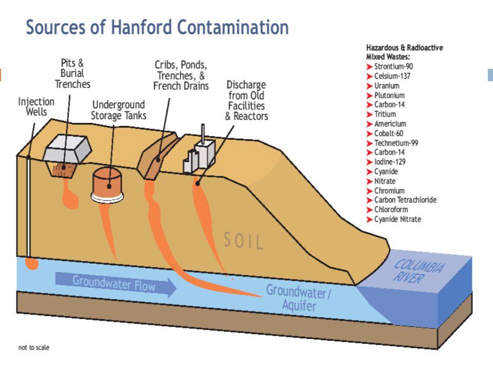 Radioactive and Chemical Contamination