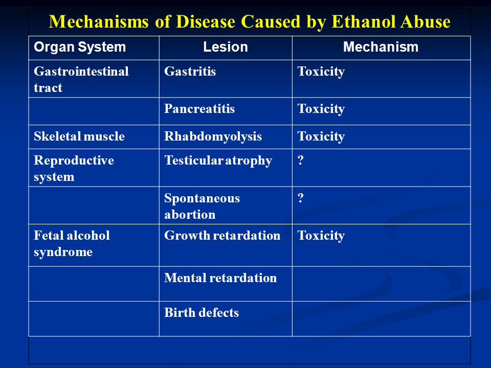 Mechanisms of Disease Caused by Ethanol Abuse Organ SystemLesionMechanism Gastrointestinal tract GastritisToxicity PancreatitisToxicity Skeletal muscleRhabdomyolysisToxicity Reproductive system Testicular atrophy.