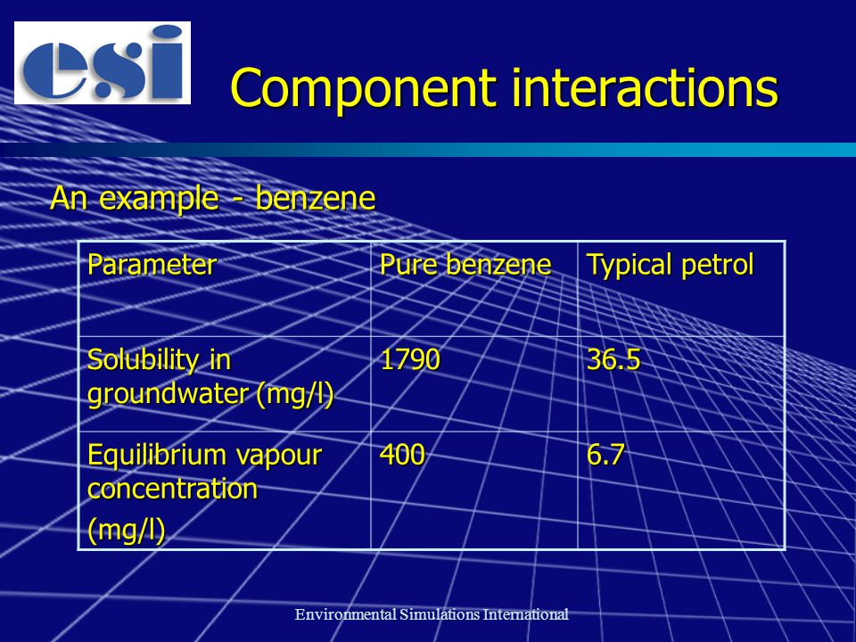 Environmental Simulations International Component interactions An example - benzene Parameter Pure benzene Typical petrol Solubility in groundwater (mg/l) 179036.5 Equilibrium vapour concentration (mg/l)4006.7