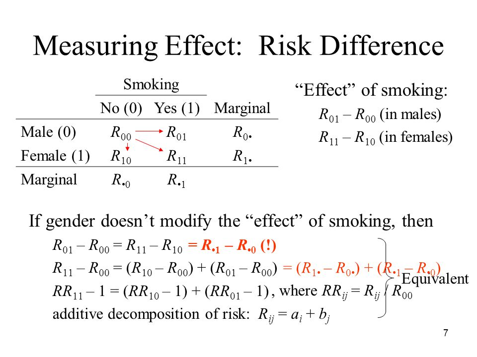 7 Measuring Effect: Risk Difference If gender doesn't modify the effect of smoking, then R 01 – R 00 = R 11 – R 10 R 11 – R 00 = (R 10 – R 00 ) + (R 01 – R 00 ) RR 11 – 1 = (RR 10 – 1) + (RR 01 – 1) additive decomposition of risk: R ij = a i + b j Smoking No (0)Yes (1)Marginal Male (0)R 00 R 01 R 0 Female (1)R 10 R 11 R1R1 MarginalR0 R1 Effect of smoking: R 01 – R 00 (in males) R 11 – R 10 (in females) Equivalent = R 1 – R 0 (!) = (R 1 – R 0 ) + (R 1 – R 0 ), where RR ij = R ij / R 00