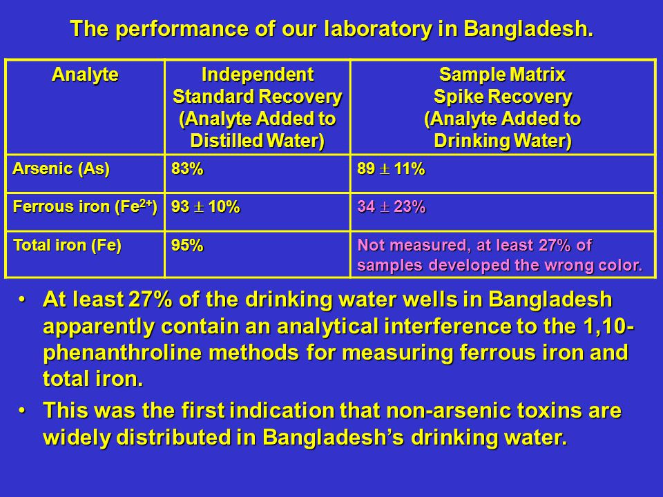 50% of Bangladesh's area contains groundwater with Mn concentrations greater than the WHO drinking water guideline.50% of Bangladesh's area contains groundwater with Mn concentrations greater than the WHO drinking water guideline.