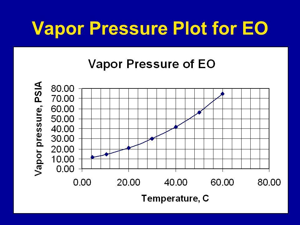 Vapor Pressure Plot for EO